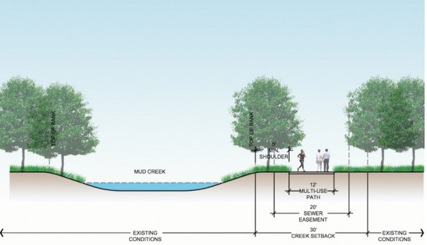 A cross section view shows a greenway along Mud Creek south of the city.