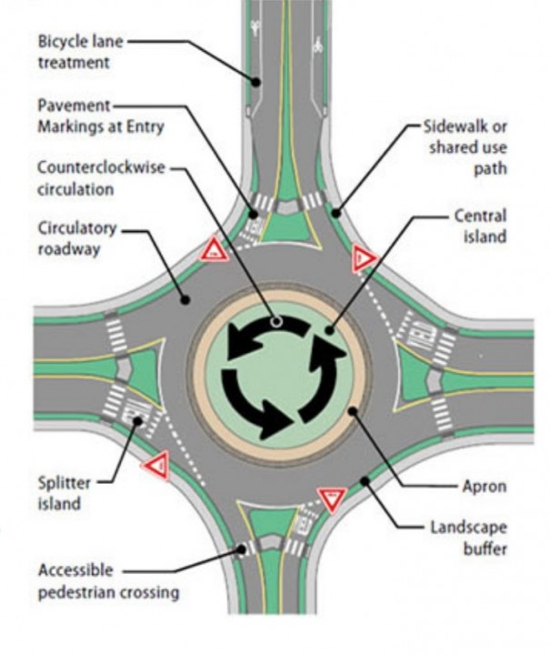 Roundabouts slow traffic, minimize decision-making and reduce crashes, traffic engineers say.  [SOURCE: Federal Highway Administration]